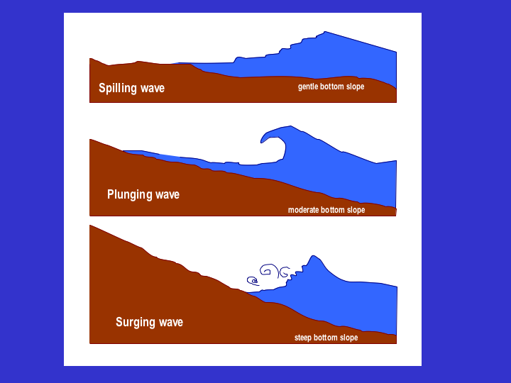 illustration of three types of breaking waves: spilling waves ...