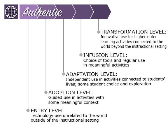 Authentic Levels