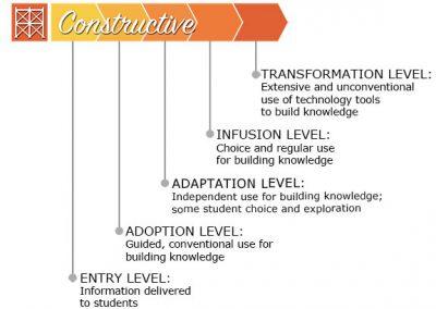 Constructive Levels