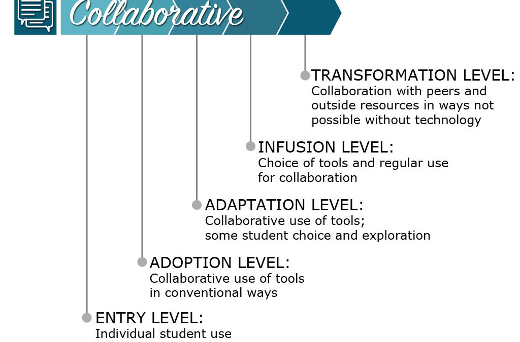 Collaborative Levels