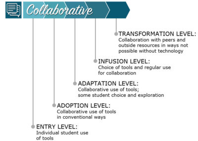 Collaborative Levels