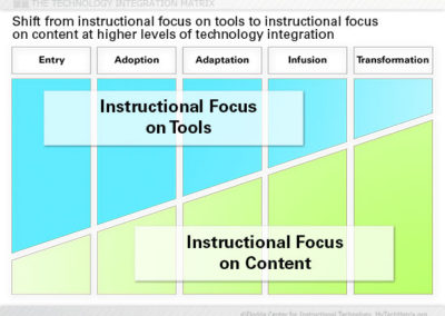 Instructional Focus Slide