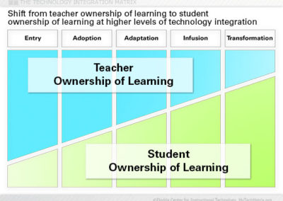 Ownership of Learning Slide
