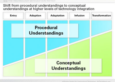 Understandings Slide