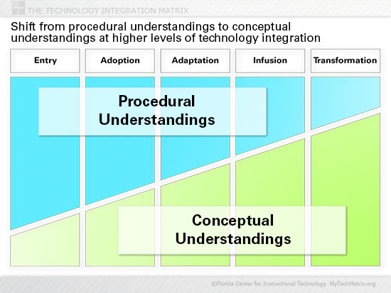 Understandings Slide