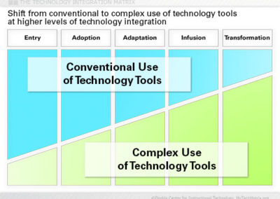 Use of Technology Tools Slide