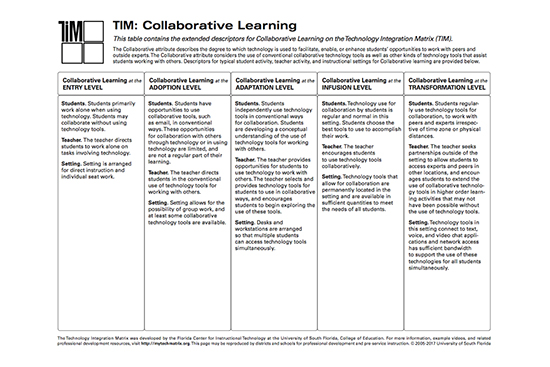Table of Collaborative Learning Descriptors