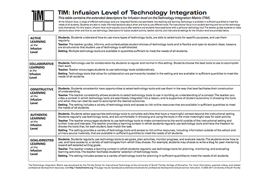 Table of Infusion Level Descriptors