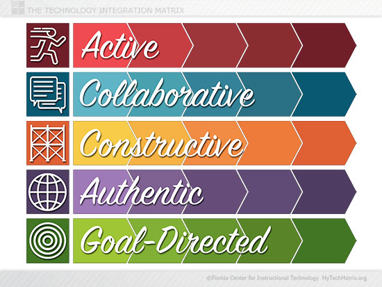 TIM Characteristics Slide