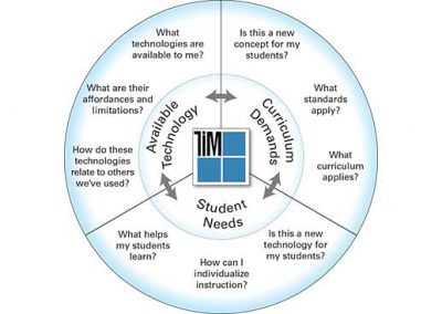 Instructional Planning Model Illustration