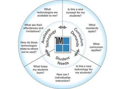 Instructional Planning Model Illustration