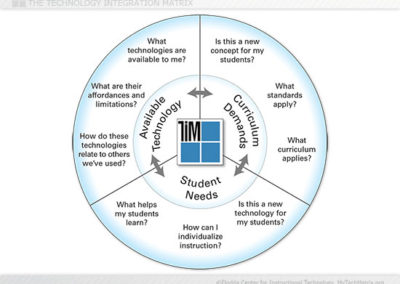 Instructional Planning Model Slide