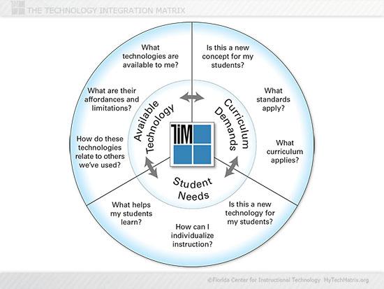 Instructional Planning Model Slide