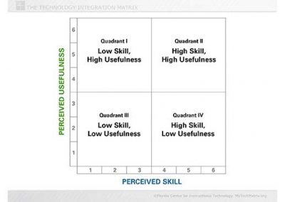 Skill and Usefulness Quadrants Slide