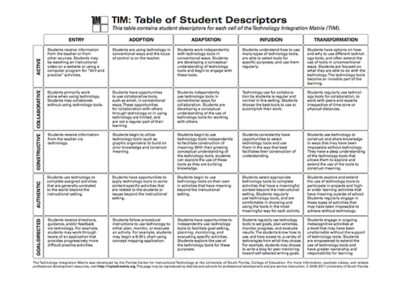 Table of Student Descriptors