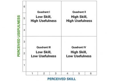 Skill and Usefulness Quadrants Illustration