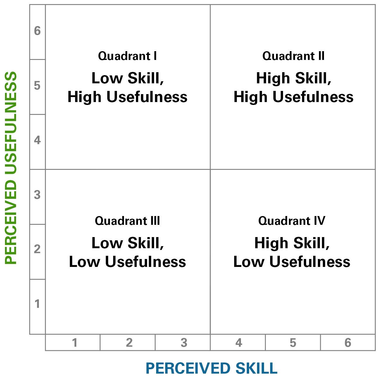 skill and usefulness quadrants illustration