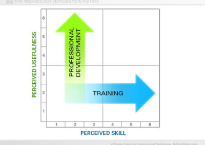Perceived Skill and Usefulness Slide