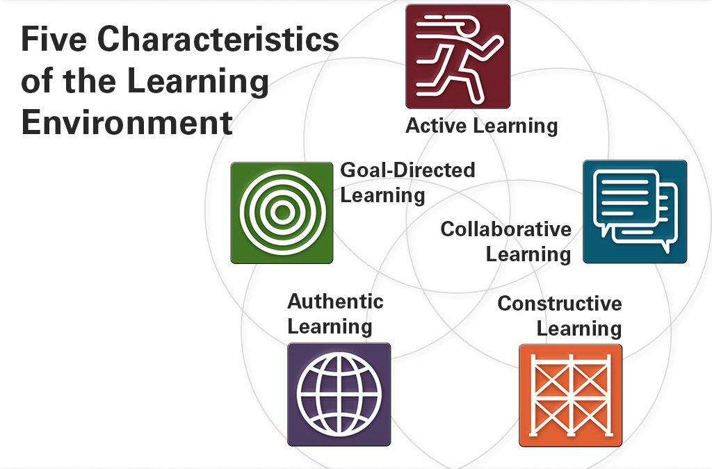 Characteristics Labeled Slide