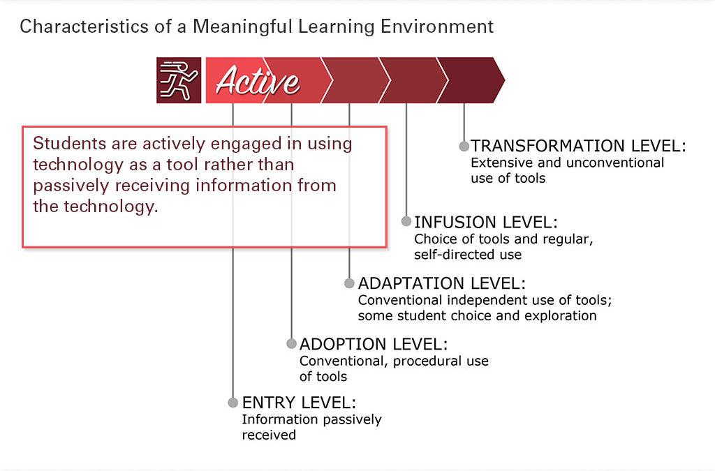 Active Learning Slide