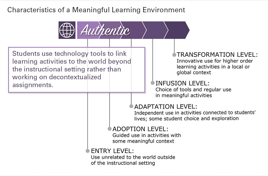 Authentic Learning Slide