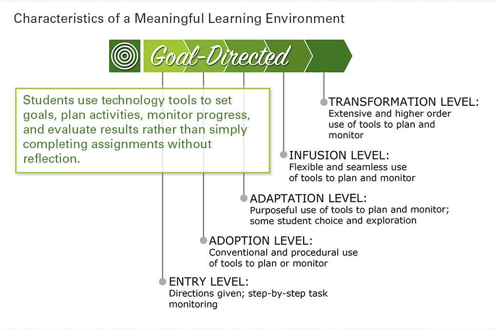 Goal-Directed Learning Slide