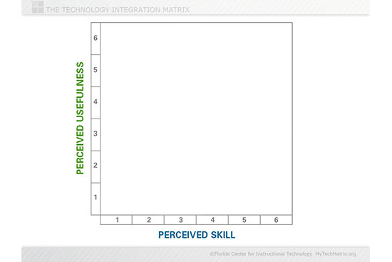 Perceived Skill and Usefulness, Blank Slide