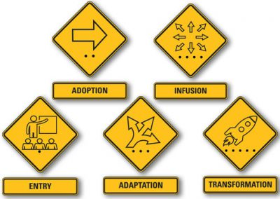 Level Icons as Road Signs