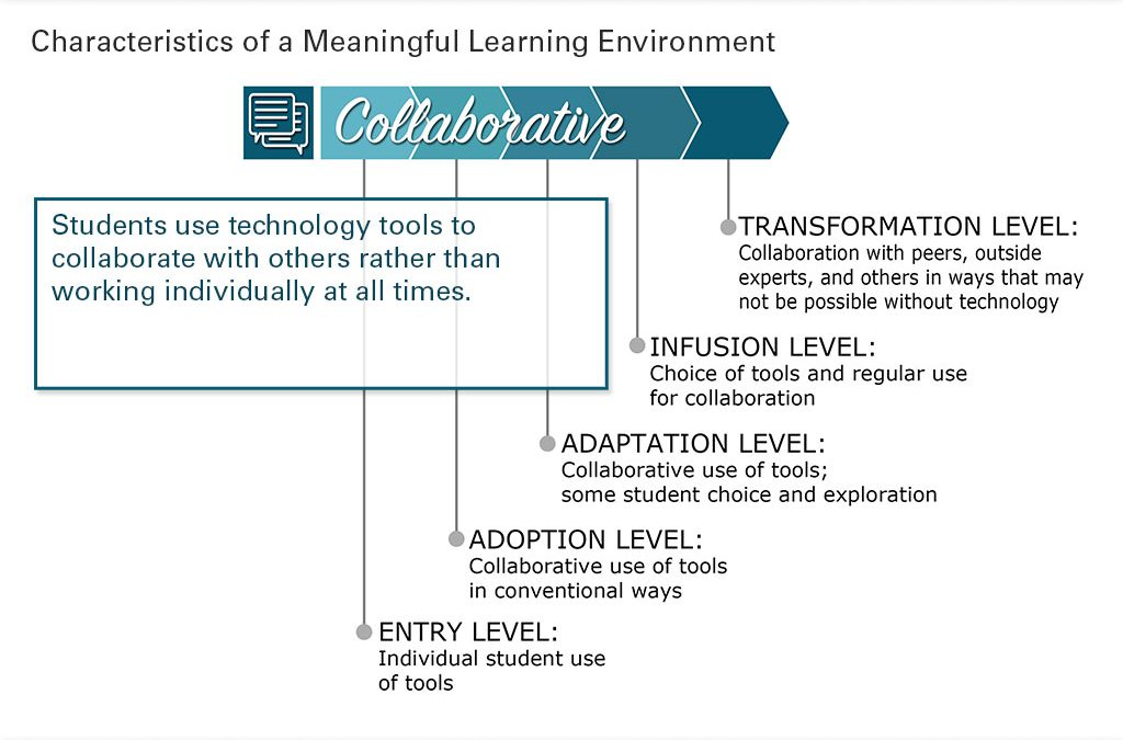 Collaborative Learning Slide