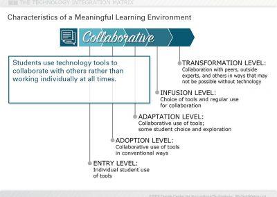 Collaborative Learning Slide