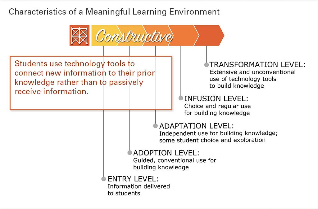 Constructive Learning Slide