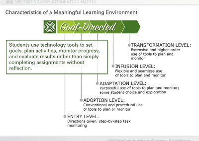 Goal-Directed Learning Slide