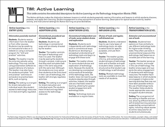 Table of Active Learning Descriptors