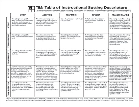 Table of Setting Descriptors