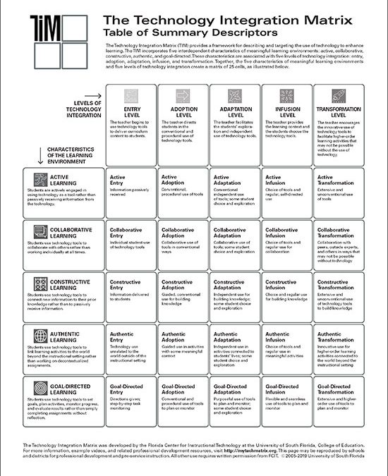 Table of Summary Descriptors, Black & White
