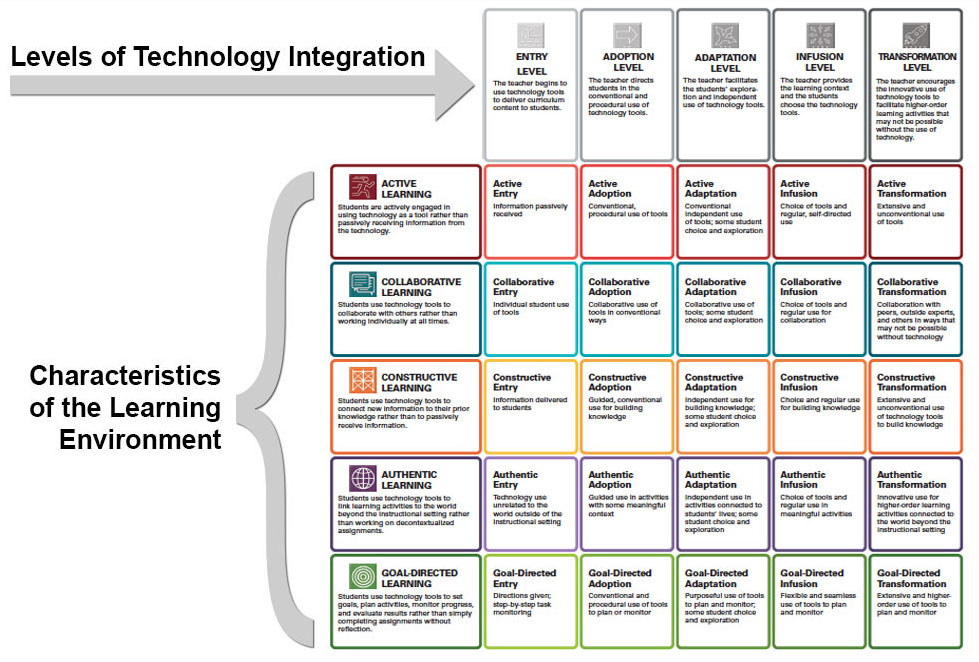 Dealing With Invisible Learning >> The Invisible Technology Integration Matrix Tim