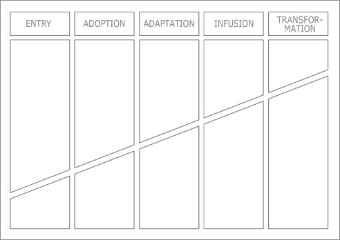 The Invisible Technology Integration Matrix