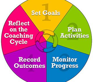 Color Coaching Cycle Diagram