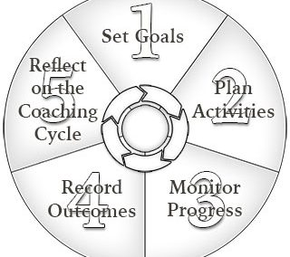 Coaching Cycle Diagram