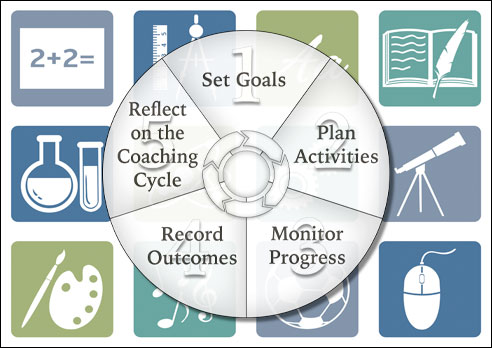 A Coaching/Mentoring Tool for All Subject Areas