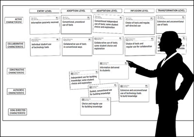 Wall-Sized Technology Integration Matrix